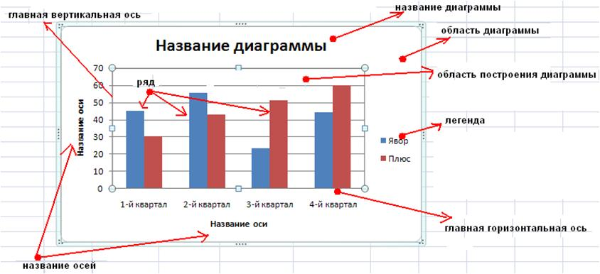 Как сделать горизонтальную ось в диаграмме